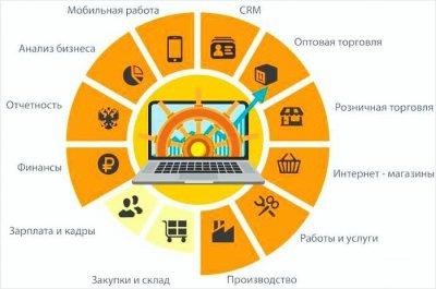 6 преимуществ «1С: Управление нашей фирмой» для малого бизнеса.