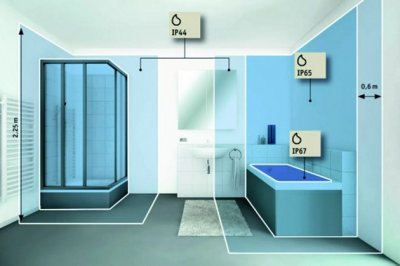 Электрические защитные зоны в ванной комнате