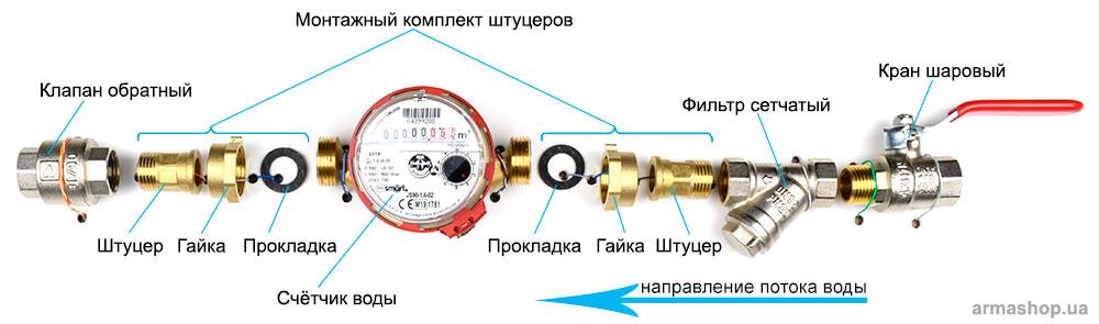 подключение счетчиков воды
