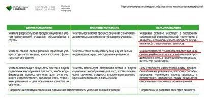 Мягкий путь разрушения российской школы от Грефа