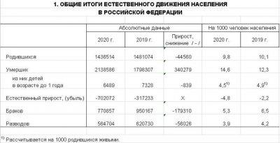 В России разваливается институт семьи