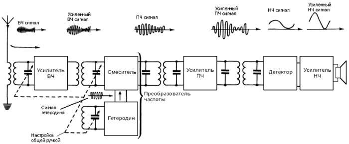 Учебный процесс | sisrt-mtuci.ru