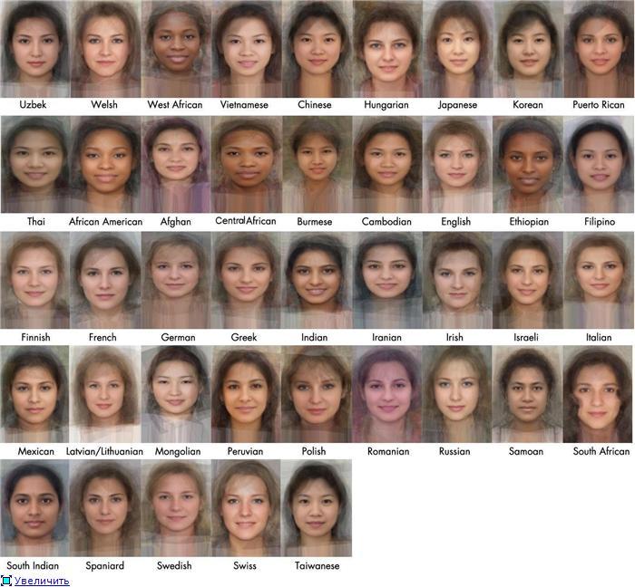 Среднестатистические девушки разных национальностей