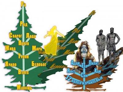 Велес - один из величайших богов древнего Ведического мира, а мы Русы – его правнуки. Часть 2