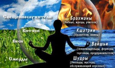 Славяно-Арийские Веды и Ведическая традиция