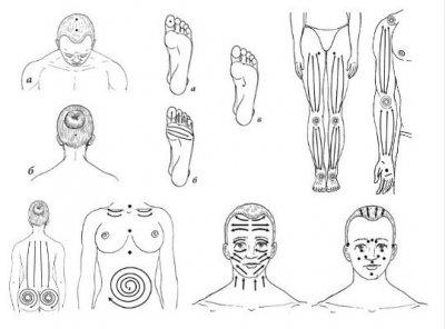Аюрведический самомассаж для поддержания здоровья организма и молодости кожи