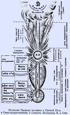 Само-исследование (атма вичара)