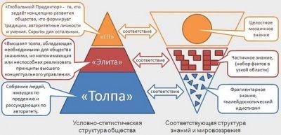 Шесть приоритетов управления обществом
