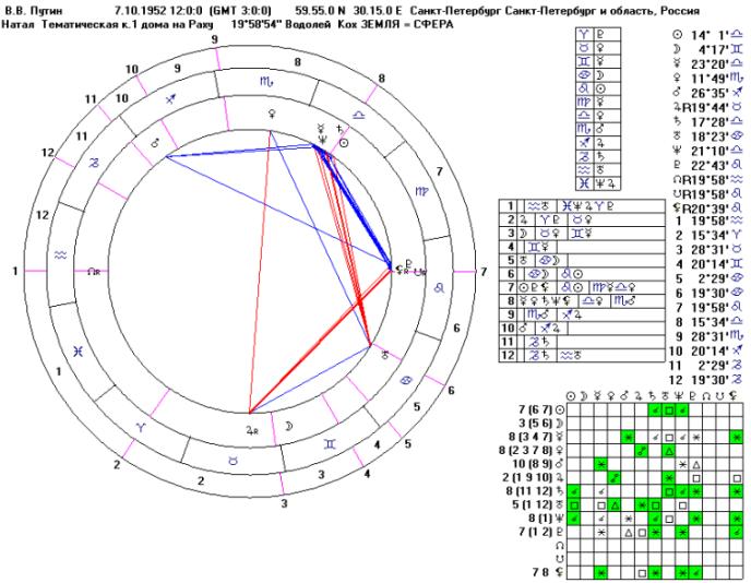 Кармический гороскоп составить онлайн